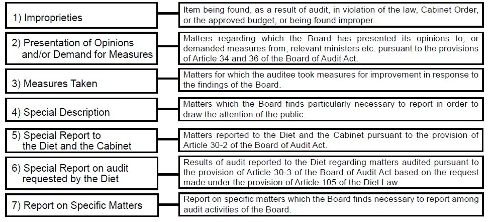 Audit ReportProcedures Of AuditAudit ActivitiesBoard Of Audit