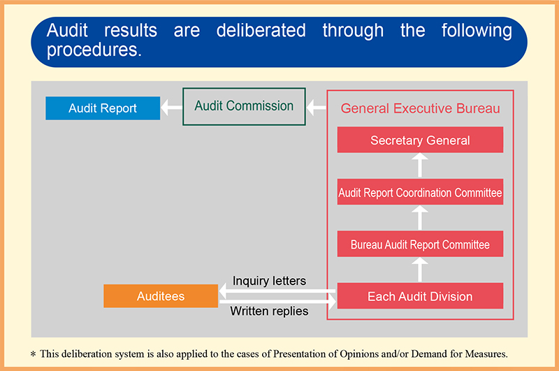 Analysis and Review of Audit Findings|Procedures of the