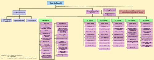 Organization of the Board